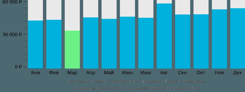 Динамика стоимости авиабилетов из Бангкока в Турцию по месяцам