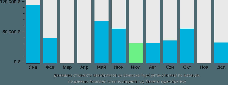 Динамика стоимости авиабилетов из Бангкока в Астану по месяцам