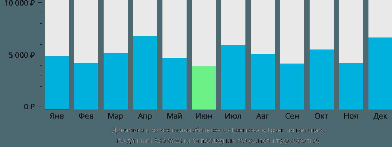 Динамика стоимости авиабилетов из Бангкока в Транг по месяцам
