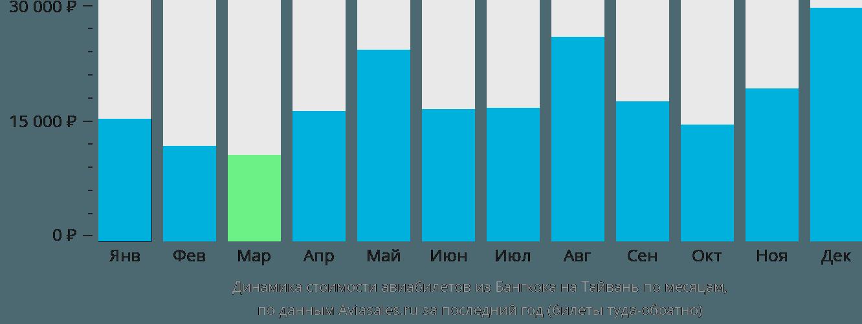 Динамика стоимости авиабилетов из Бангкока на Тайвань по месяцам