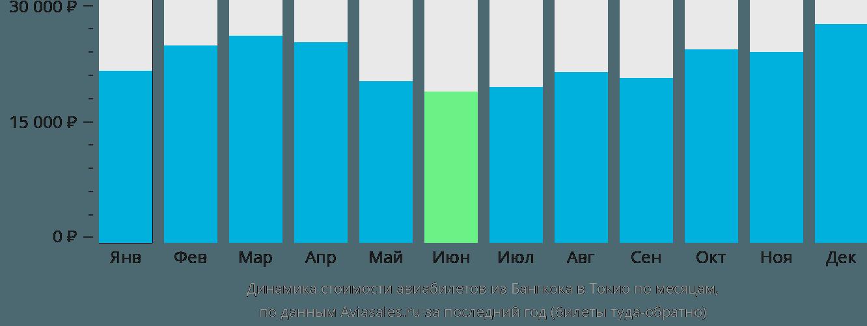 Динамика стоимости авиабилетов из Бангкока в Токио по месяцам
