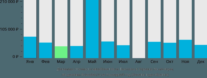 Динамика стоимости авиабилетов из Бангкока в Украину по месяцам