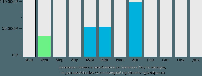 Динамика стоимости авиабилетов из Бангкока в Уфу по месяцам
