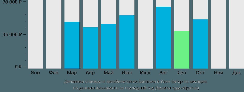 Динамика стоимости авиабилетов из Бангкока в Улан-Батор по месяцам
