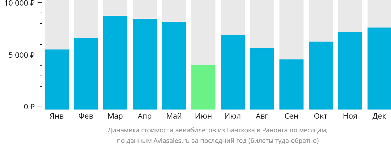 Динамика стоимости авиабилетов из Бангкока в Ранонга по месяцам