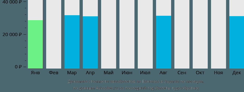 Динамика стоимости авиабилетов из Бангкока в Урумчи по месяцам