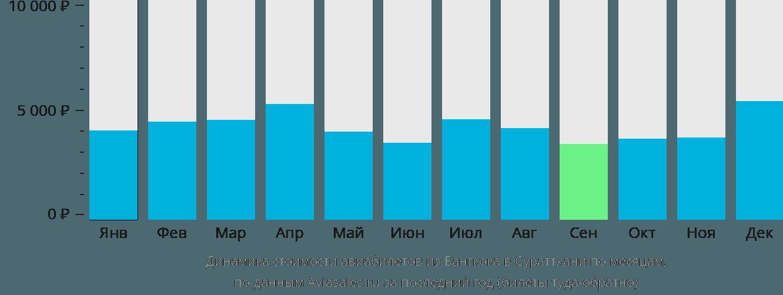 Динамика стоимости авиабилетов из Бангкока в Сураттхани по месяцам