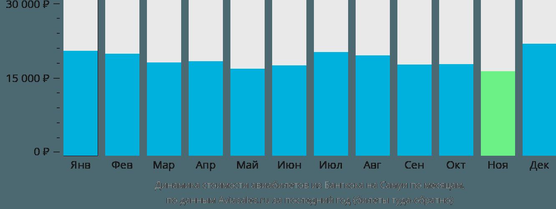 Динамика стоимости авиабилетов из Бангкока на Самуи по месяцам