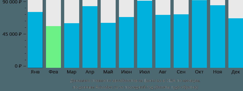 Динамика стоимости авиабилетов из Бангкока в США по месяцам