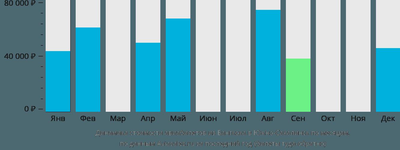 Динамика стоимости авиабилетов из Бангкока в Южно-Сахалинск по месяцам