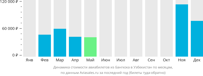 Динамика стоимости авиабилетов из Бангкока в Узбекистан по месяцам