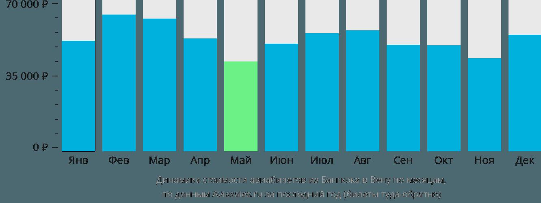Динамика стоимости авиабилетов из Бангкока в Вену по месяцам
