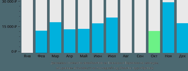 Динамика стоимости авиабилетов из Бангкока в Варанаси по месяцам