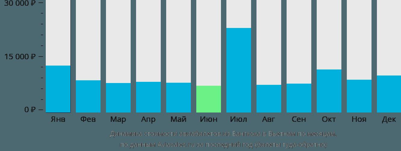 Динамика стоимости авиабилетов из Бангкока в Вьетнам по месяцам