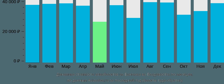Динамика стоимости авиабилетов из Бангкока во Владивосток по месяцам