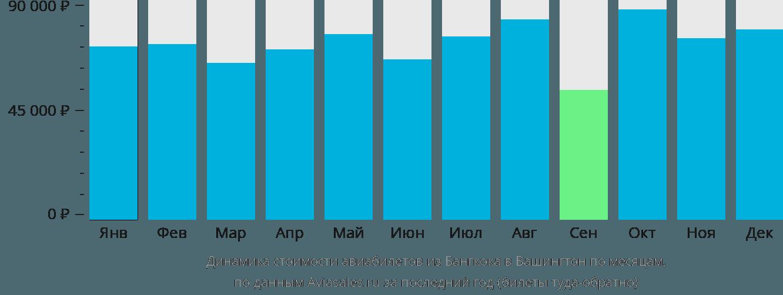 Динамика стоимости авиабилетов из Бангкока в Вашингтон по месяцам