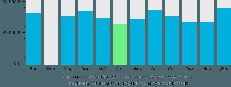 Динамика стоимости авиабилетов из Бангкока в Варшаву по месяцам
