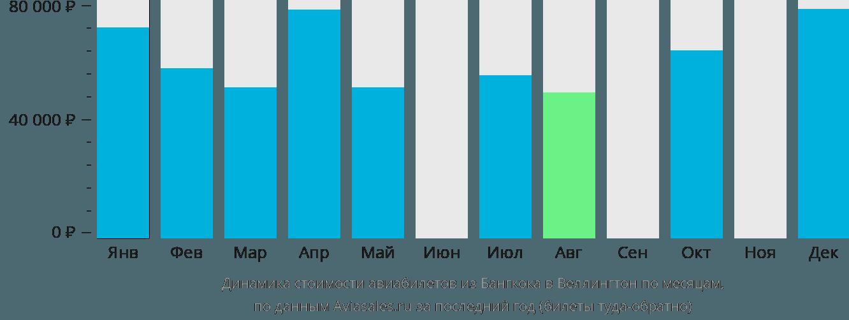 Динамика стоимости авиабилетов из Бангкока в Веллингтон по месяцам