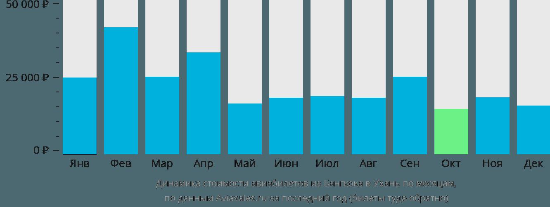 Динамика стоимости авиабилетов из Бангкока в Ухань по месяцам