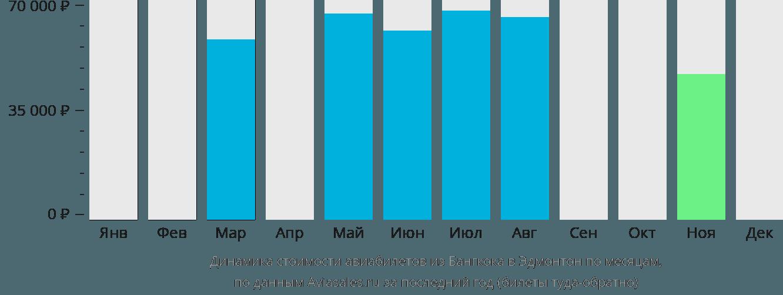 Динамика стоимости авиабилетов из Бангкока в Эдмонтон по месяцам
