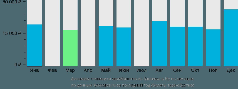 Динамика стоимости авиабилетов из Бангкока в Иу по месяцам