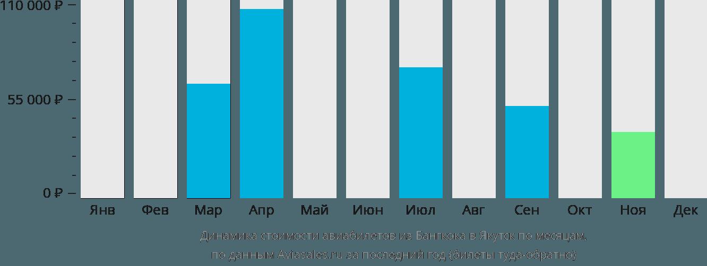 Динамика стоимости авиабилетов из Бангкока в Якутск по месяцам