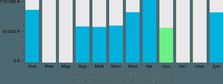 Динамика стоимости авиабилетов из Бангкока в Оттаву по месяцам