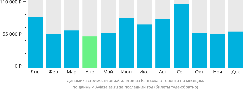 Динамика стоимости авиабилетов из Бангкока в Торонто по месяцам