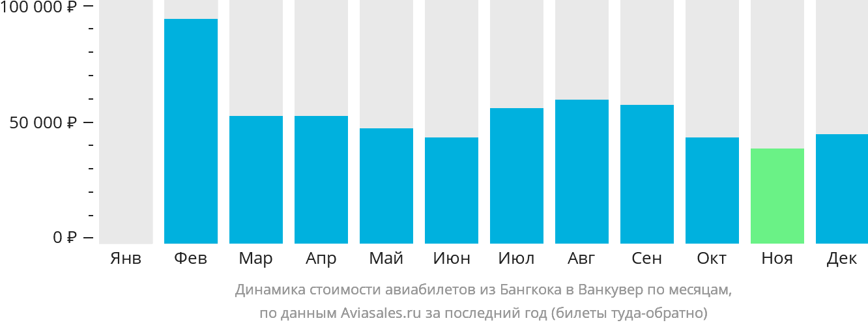 Динамика стоимости авиабилетов из Бангкока в Ванкувер по месяцам