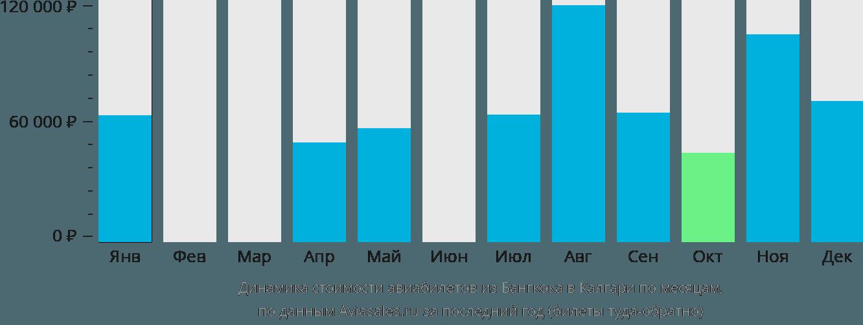 Динамика стоимости авиабилетов из Бангкока в Калгари по месяцам
