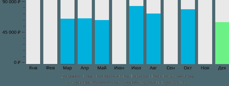 Динамика стоимости авиабилетов из Бангкока в Куинстаун по месяцам
