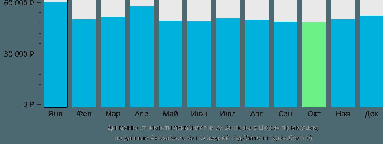 Динамика стоимости авиабилетов из Бангкока в Цюрих по месяцам