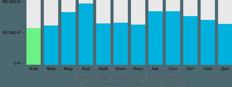 Динамика стоимости авиабилетов из Бамако по месяцам