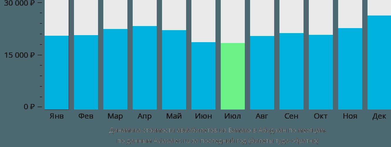 Динамика стоимости авиабилетов из Бамако в Абиджан по месяцам