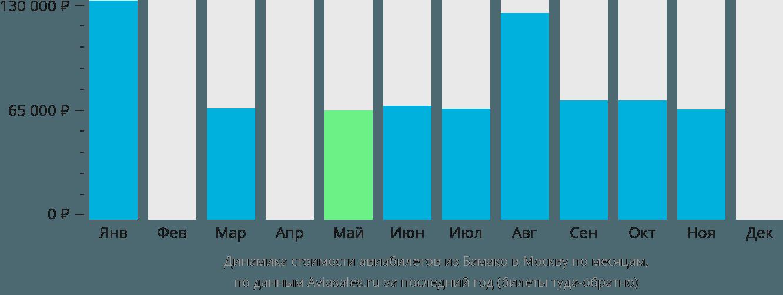 Динамика стоимости авиабилетов из Бамако в Москву по месяцам