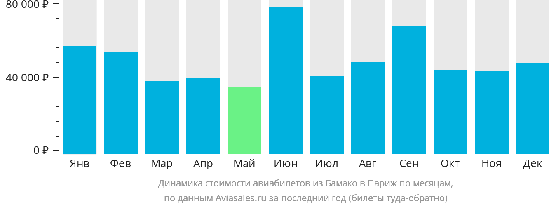 Динамика стоимости авиабилетов из Бамако в Париж по месяцам