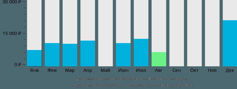 Динамика стоимости авиабилетов из Букобы по месяцам