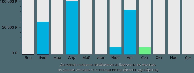 Динамика стоимости авиабилетов из Барселоны по месяцам