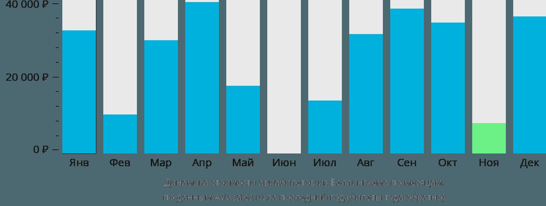 Динамика стоимости авиабилетов из Беллингхема по месяцам