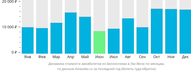 Динамика стоимости авиабилетов из Беллингхема в Лас-Вегас по месяцам