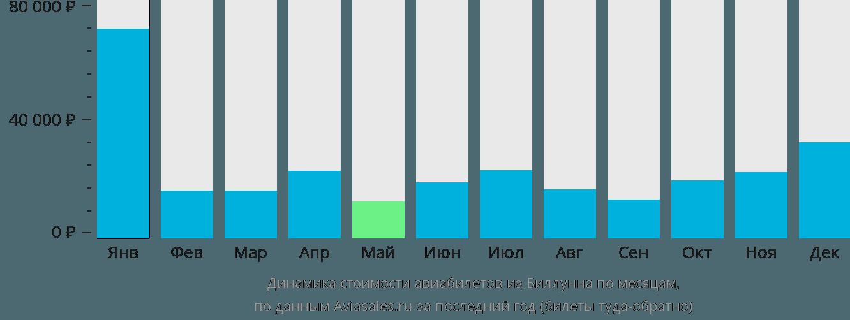 Динамика стоимости авиабилетов из Биллунна по месяцам