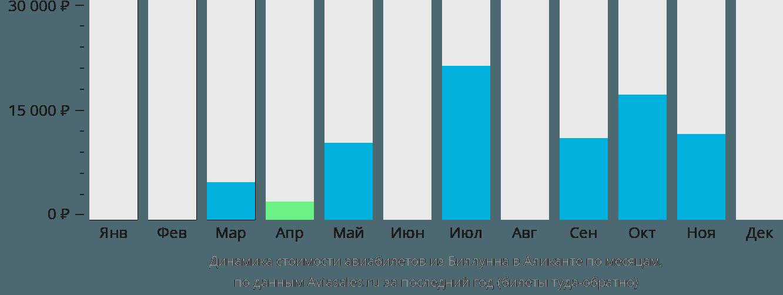 Динамика стоимости авиабилетов из Биллунна в Аликанте по месяцам