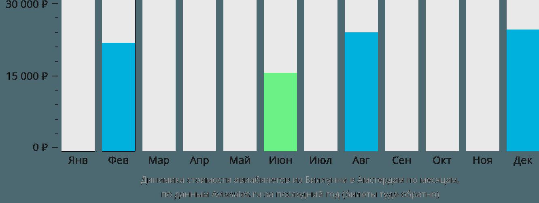 Динамика стоимости авиабилетов из Биллунна в Амстердам по месяцам