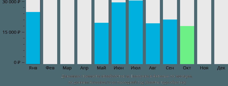 Динамика стоимости авиабилетов из Биллунна в Анталью по месяцам