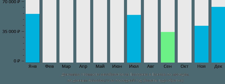 Динамика стоимости авиабилетов из Биллунна в Бангкок по месяцам