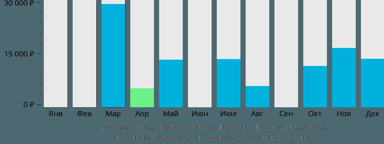 Динамика стоимости авиабилетов из Биллунна в Будапешт по месяцам