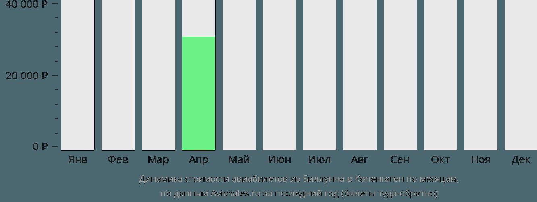 Динамика стоимости авиабилетов из Биллунна в Копенгаген по месяцам