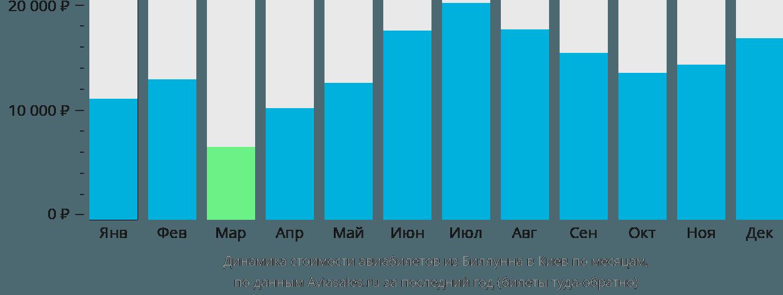Динамика стоимости авиабилетов из Биллунна в Киев по месяцам