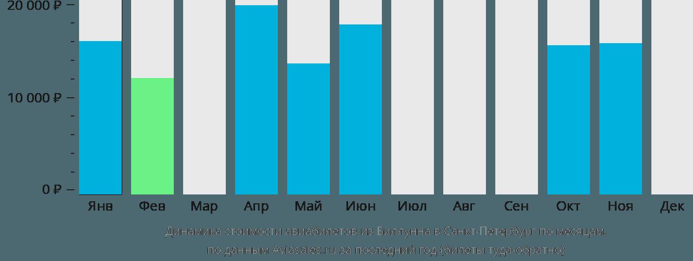 Динамика стоимости авиабилетов из Биллунна в Санкт-Петербург по месяцам