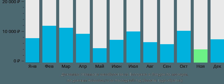 Динамика стоимости авиабилетов из Биллунна в Лондон по месяцам